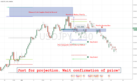 USDJPY: USDJPY lookout for short. This is the moment!