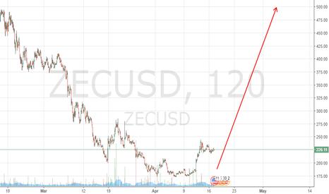 ZECUSD: ZEC USD