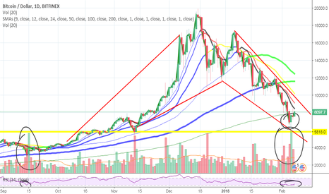 BTCUSD: Reversal of the downtrend