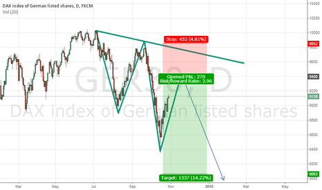 "GER30: DAX index of Germany DAILY ""Emerging 121 Bearish Pattern"""