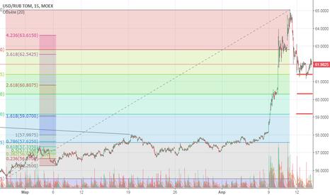 USDRUB_TOM: Rub, рубль доллар коротка позиция