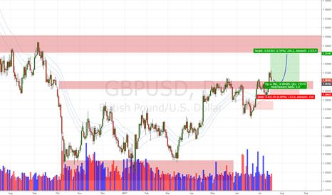 GBPUSD: GBP/USD Daily Update (18/7/17)