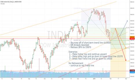 INDU: DOW - Trend Line Analysis