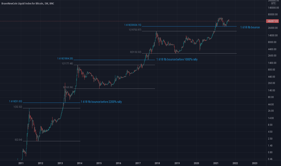 indice di liquido nuova moneta alla squadra per tradingview bitcoin