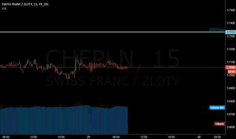 CHFPLN: 3.733 - 100% tp