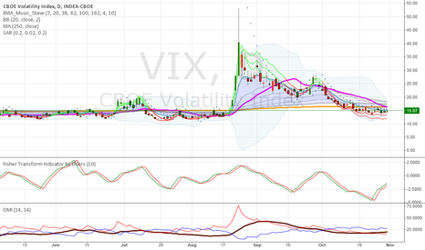 VIX: Really time to afraid now