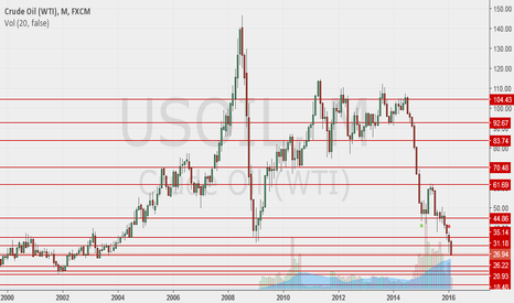 USOIL: OIL BOUNCE