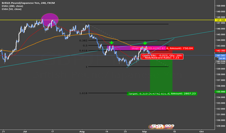 GBPJPY: GBP/JPY [4H] : Sell