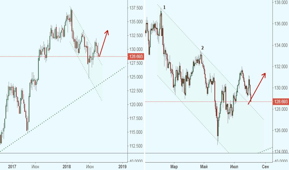 EURJPY: EUR/JPY: продолжаем движение вверх?!