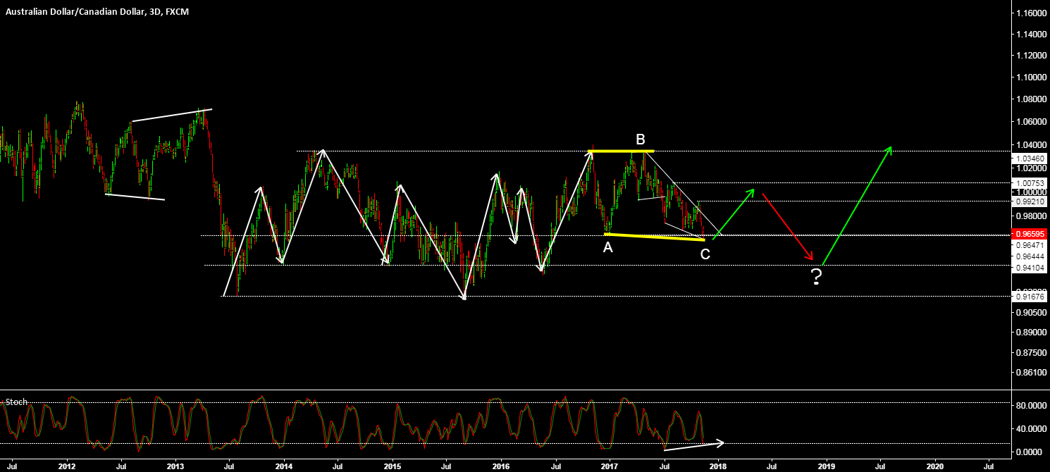 AUDCAD - A VERY COMPLEX STRUCTURE, BUT FOR NOW SOME UPSIDE