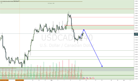 USDCAD: USDCAD expecting a move down soon
