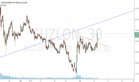 SUZLON: Suzlon Breakout