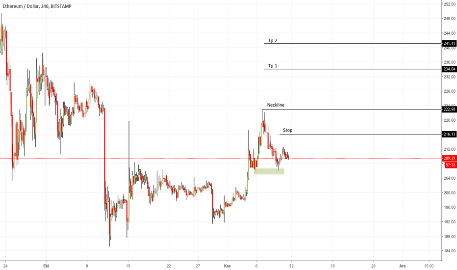 ETHUSD: ETH / Ethereum Double Bottom ve Hedefler
