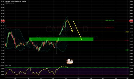 CADJPY: CADJPY D1 Chart