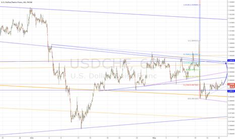 USDCHF: В ожидании ФРС!