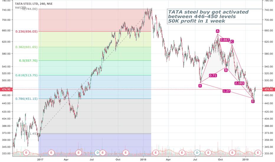 TATASTEEL: 50K profit per lot in 1 week in Tata Steel