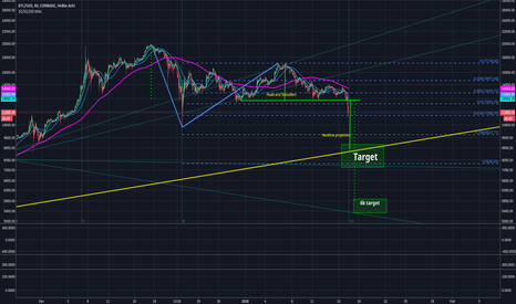 BTCUSD: Bitcoin going to 8800 or 7800