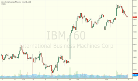 IBM: Test chart - trying publishing