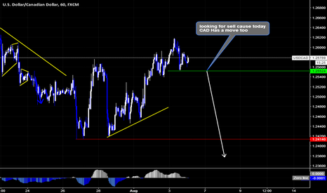 USDCAD: USDCAD Sell Setup By Wave Analysis DoctorOfMarkets