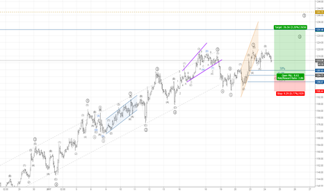 XAUUSD: The end of correction and go to long