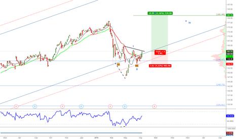 MCD: NYSE:MCD Еще одна волна роста