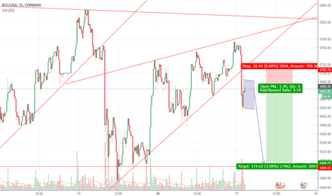 BTCUSD: Bitcoin - Looking for short to 5500