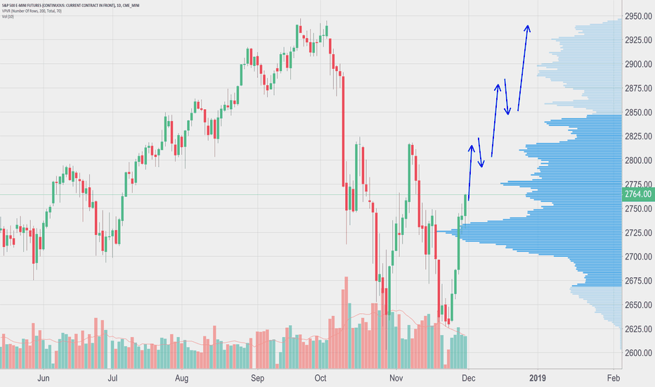 ES1!: Santa Clause Rally Fueled by HUGE forces