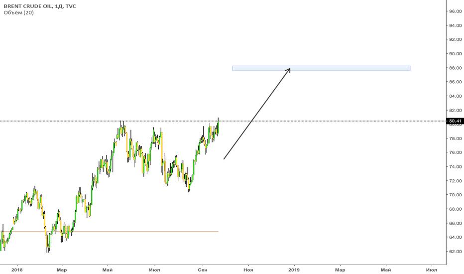 UKOIL: Нефть марки Brent