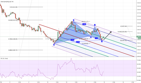 GOLD: Gold 1H Bullish Gartley