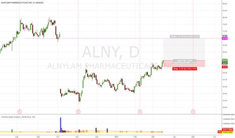 ALNY: ALNY Meybe Bullish to Close GAP