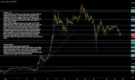 LTCUSD: Litecoin: LTCUSD  Update and stops for remaining longs