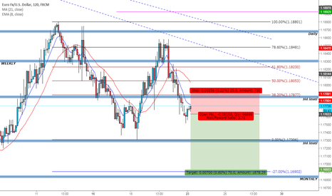 EURUSD: Bears are still in charge!