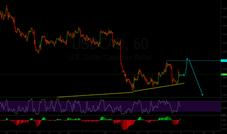 USDCAD: Short term buy on USDCAD