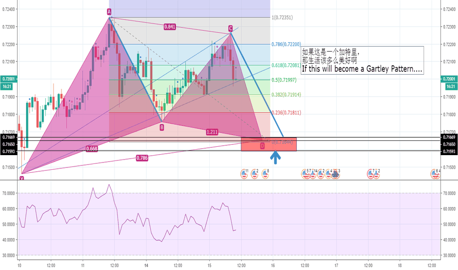 AUDUSD: AUDUSD 4H  Wait for Gartley Pattern to buy