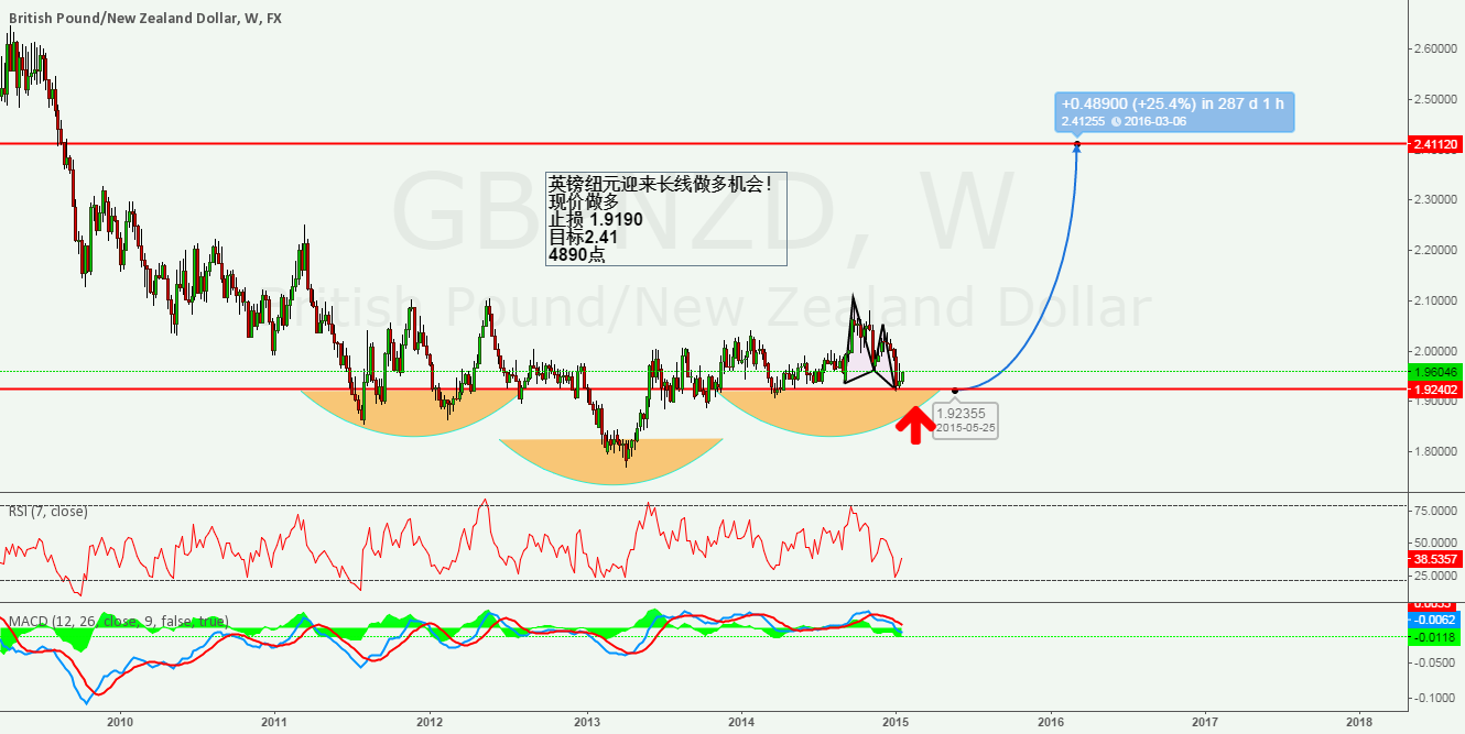 GBPNZD SUPER LONG OPPORTUNITY