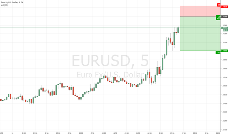 EURUSD: Short  $EURUSD Short Term Idea