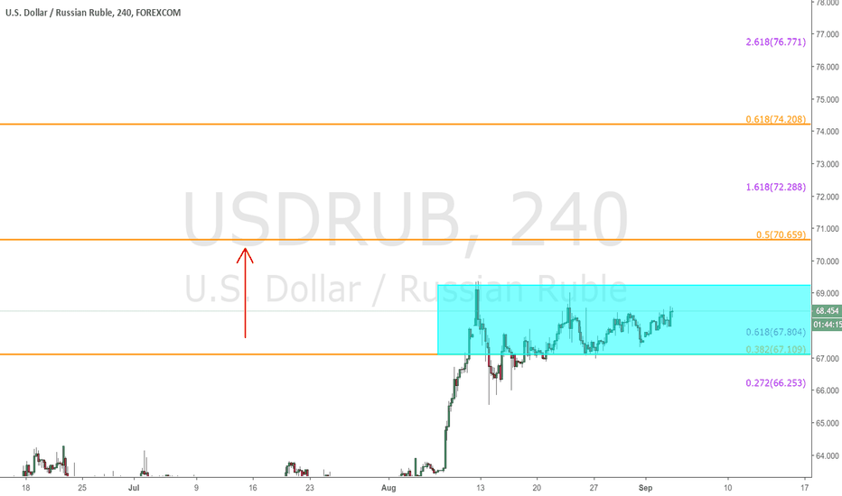 USDRUB: USDRUB - Target still same