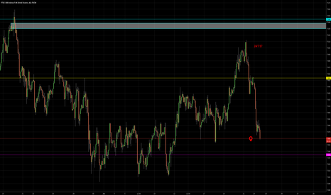 UK100: support level in ftse?