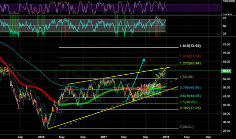 USOIL: FOR FUTURE REFERENCE; OIL 67$