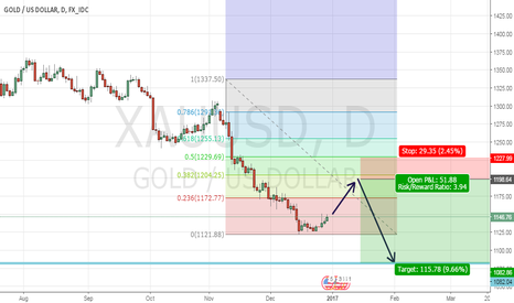 XAUUSD: Fibo 38.2 as a res for Xau