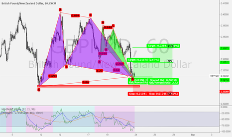 GBPNZD: Bullish Crab & Gartley Patterns
