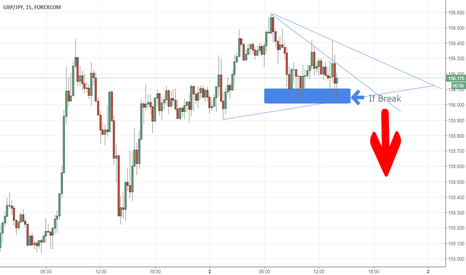 GBPJPY: Let see what happens