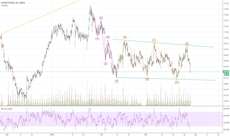 SI1!: Long Silver (short-term) because it is oversold just like GC