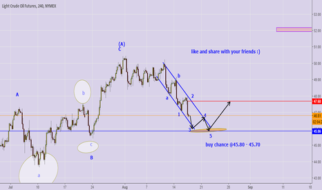 CL1!: trade is still short but would reverse to long soon