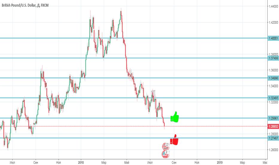 GBPUSD: GBP/USD продолжает снижатьтся