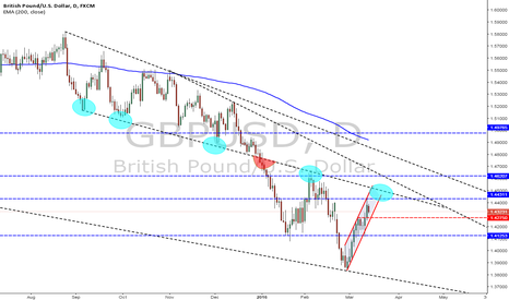 GBPUSD: GBPUSD decide by you self, for now there is no direction