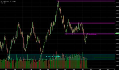 GC1!: Gold an entscheidender Marke!