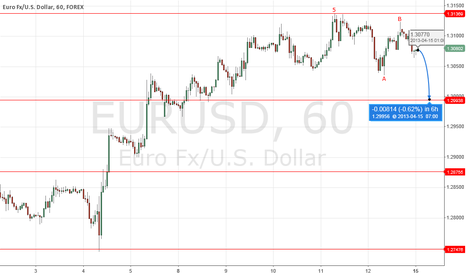 EURUSD: EUR/USD Short position