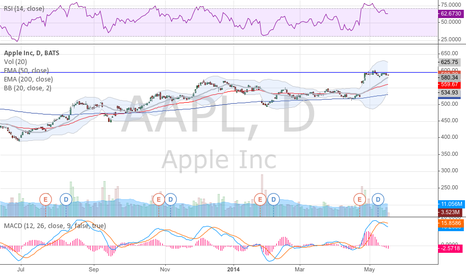AAPL: Resistance goes back to late 2012