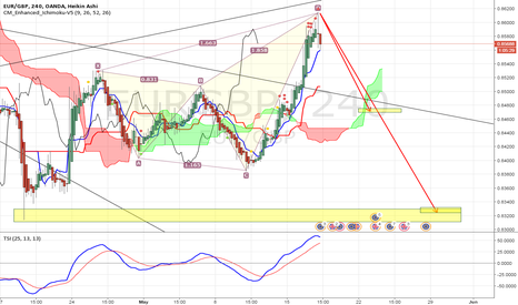 EURGBP: EurGbp: Butterfly Pattern complete we can sell.